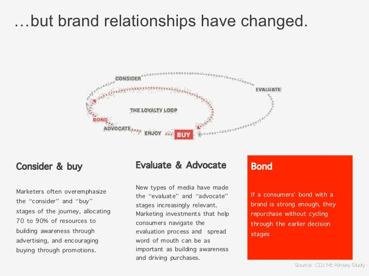 …but brand relationships have changed.Consider & buy                  Evaluate & Advocate               BondMarketers ofte...