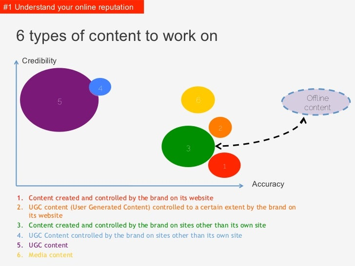 #1 Understand it   6 types of content to work on     Credibility                            4                   5         ...