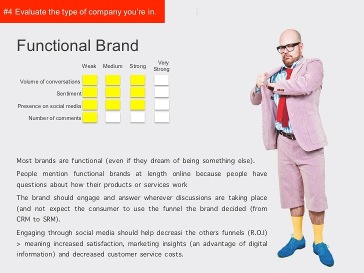 #4 Evaluate the type of   company you're in.   Functional Brand                                                         Ve...