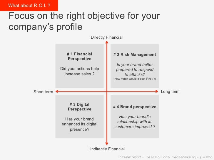 What about R.O.I. ?Focus on the right objective for yourcompany's profile                                         Directly ...