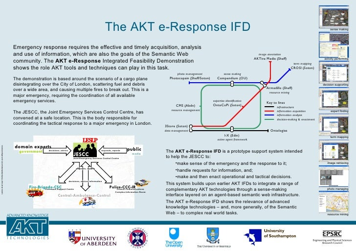 The AKT e-Response IFD Emergency response requires the effective and timely acquisition, analysis and use of information, ...