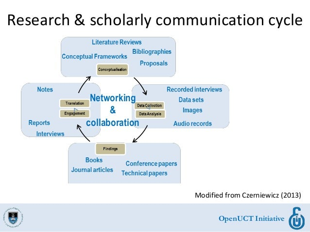 OpenUCT Initiative Research & scholarly communication cycle Modified from Czerniewicz (2013) Networking & collaboration