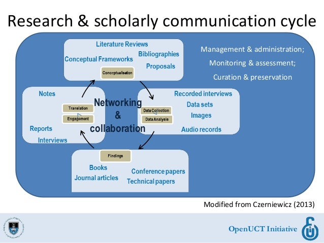 OpenUCT Initiative Research & scholarly communication cycle Modified from Czerniewicz (2013) Management & administration; ...