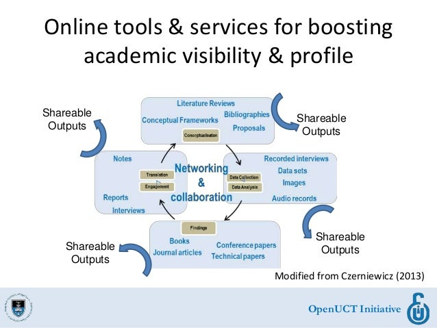 OpenUCT Initiative Online tools & services for boosting academic visibility & profile OpenUCT Initiative Shareable Outputs...