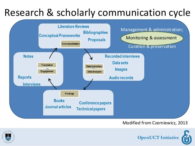 OpenUCT Initiative Research & scholarly communication cycle Modified from Czerniewicz, 2013 Management & administration; M...