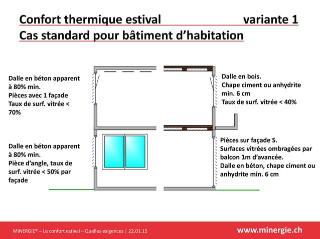 MINERGIE® – Le confort estival – Quelles exigences | 22.01.15 www.minergie.ch Confort thermique estival variante 1 Cas sta...
