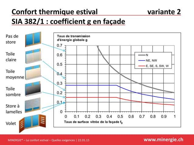 MINERGIE® – Le confort estival – Quelles exigences | 22.01.15 www.minergie.ch Confort thermique estival variante 2 SIA 382...