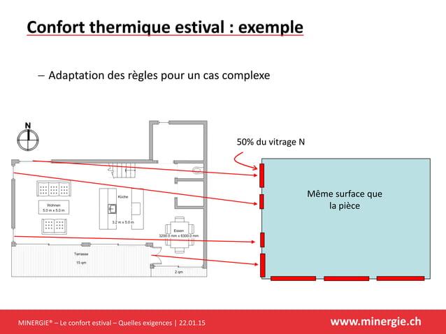MINERGIE® – Le confort estival – Quelles exigences | 22.01.15 www.minergie.ch Confort thermique estival : exemple  Adapta...