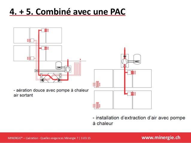 S minaire d 39 change a ration 2015 pr sentation de l - Aeration fenetre froid ...