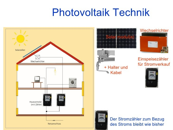 Photovoltaik Technik Solar modul(e) Der Stromzähler zum Bezug des Stroms bleibt wie bisher Einspeisezähler für Stromverkau...