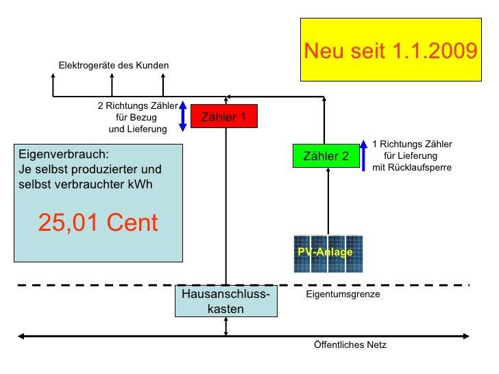 Hausanschluss-kasten Eigentumsgrenze Öffentliches Netz Zähler 1 2 Richtungs Zähler für Bezug  und Lieferung Zähler 2 PV-An...