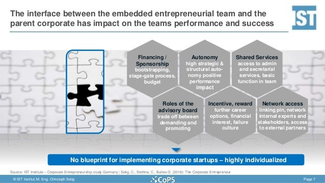 Erfolgreiche implementierung von corporate startup teams christoph malvernweather Image collections