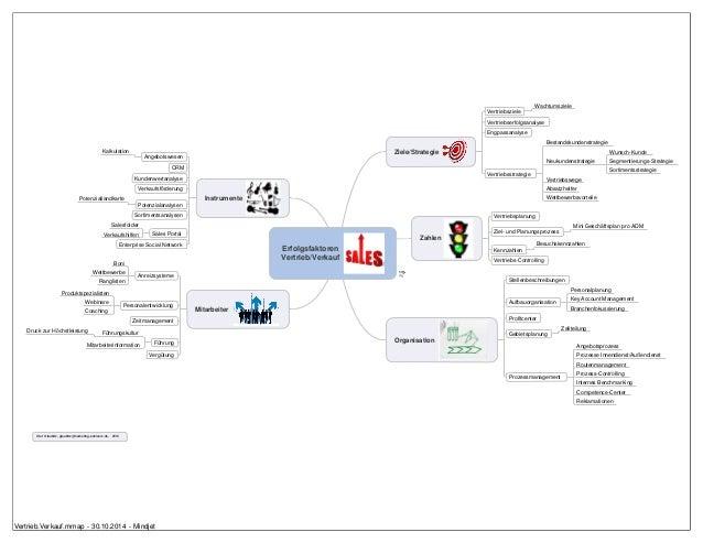 Erfolgsfaktoren  Vertrieb/Verkauf  Ziele/Strategie  Vertriebsziele  Wachtumsziele  Vertriebserfolgsanalyse  Engpassanalyse...