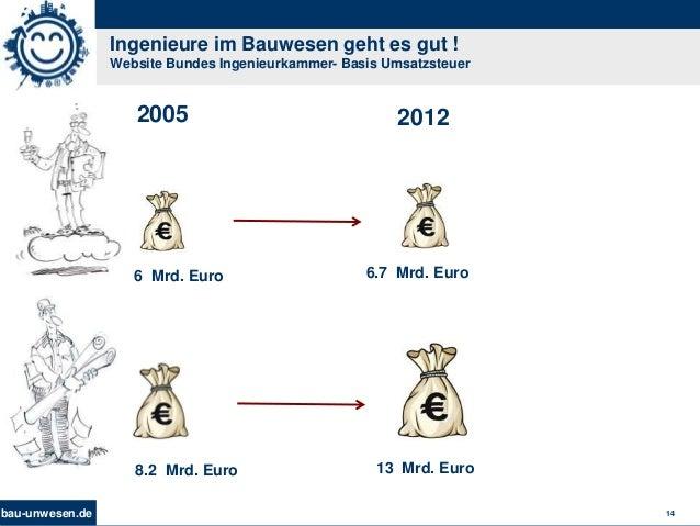 bau-unwesen.de 14 Ingenieure im Bauwesen geht es gut ! Website Bundes Ingenieurkammer- Basis Umsatzsteuer 2005 8.2 Mrd. Eu...