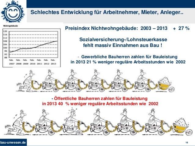 bau-unwesen.de 18 Schlechtes Entwicklung für Arbeitnehmer, Mieter, Anleger.. Preisindex Nichtwohngebäude: 2003 – 2013 + 27...