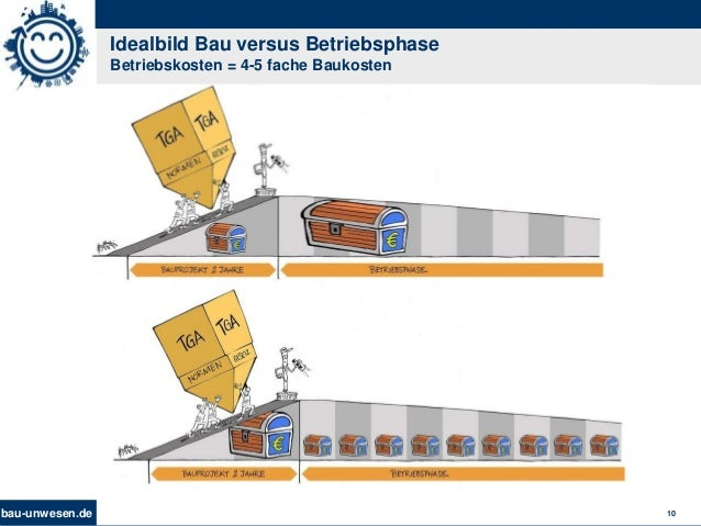 bau-unwesen.de 10 Idealbild Bau versus Betriebsphase Betriebskosten = 4-5 fache Baukosten