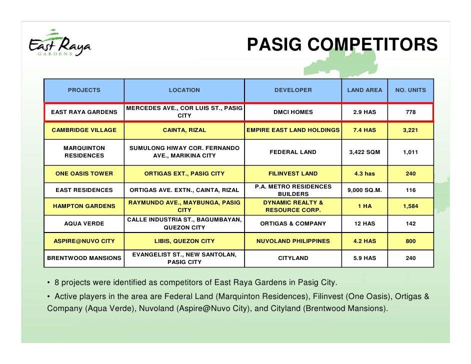 East Raya Gardens Pasig Zip Code | Fasci Garden
