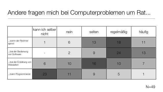 N=49 Andere fragen mich bei Computerproblemen um Rat... kann ich selber nicht nein selten regelmäßig häufig ...wenn der Rec...