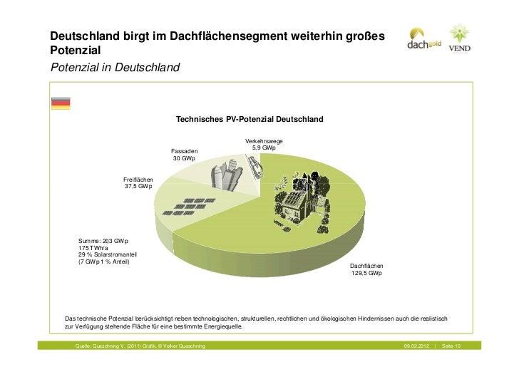 Deutschland birgt im Dachflächensegment weiterhin großesPotenzialPotenzial in Deutschland                                 ...