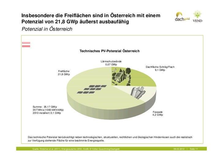 Insbesondere die Freiflächen sind in Österreich mit einemPotenzial von 21,8 GWp äußerst ausbaufähigPotenzial in Österreich...