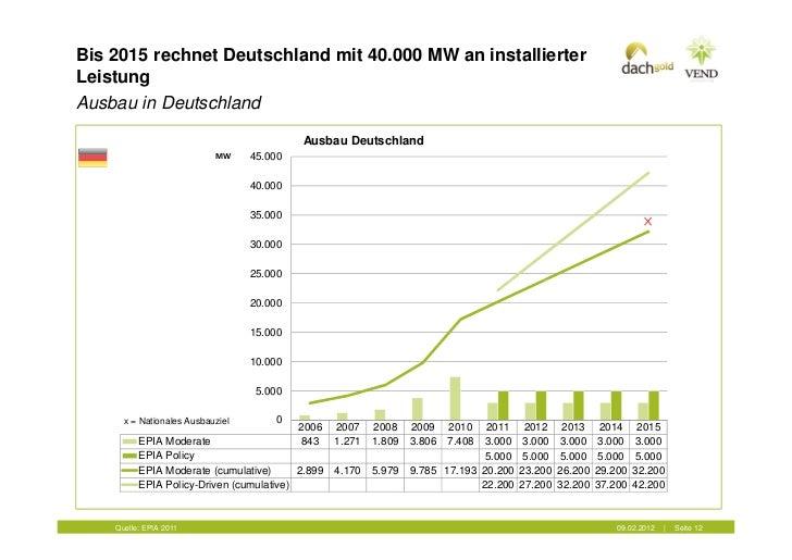 Bis 2015 rechnet Deutschland mit 40.000 MW an installierterLeistungAusbau in Deutschland                                  ...