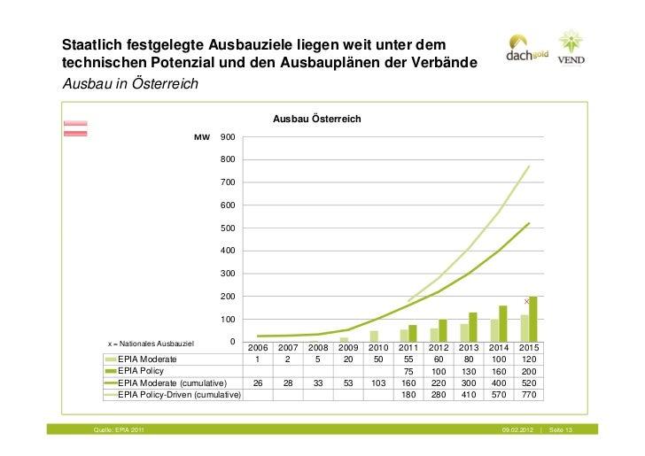 Staatlich festgelegte Ausbauziele liegen weit unter demtechnischen Potenzial und den Ausbauplänen der VerbändeAusbau in Ös...