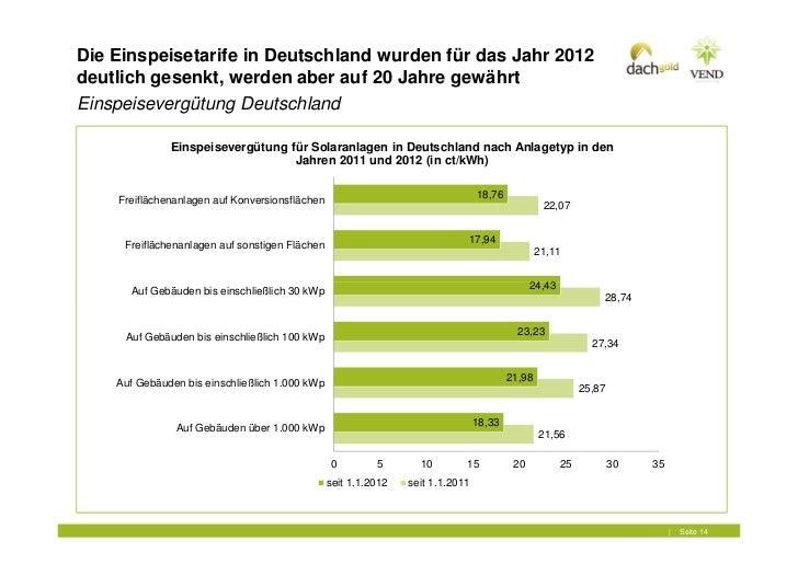 Die Einspeisetarife in Deutschland wurden für das Jahr 2012deutlich gesenkt, werden aber auf 20 Jahre gewährtEinspeiseverg...