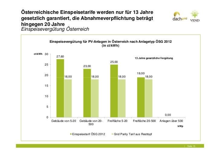 Österreichische Einspeisetarife werden nur für 13 Jahregesetzlich garantiert, die Abnahmeverpflichtung beträgthingegen 20 ...