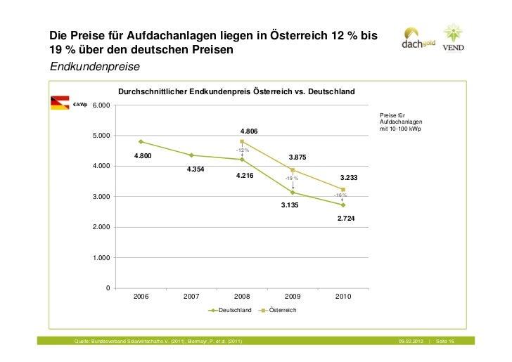 Die Preise für Aufdachanlagen liegen in Österreich 12 % bis19 % über den deutschen PreisenEndkundenpreise                 ...