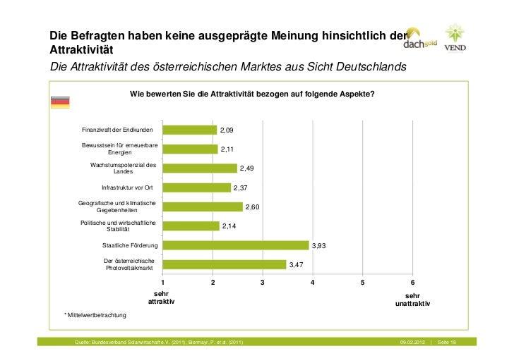 Die Befragten haben keine ausgeprägte Meinung hinsichtlich derAttraktivitätDie Attraktivität des österreichischen Marktes ...