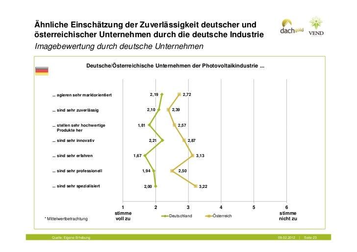Ähnliche Einschätzung der Zuverlässigkeit deutscher undösterreichischer Unternehmen durch die deutsche IndustrieImagebewer...