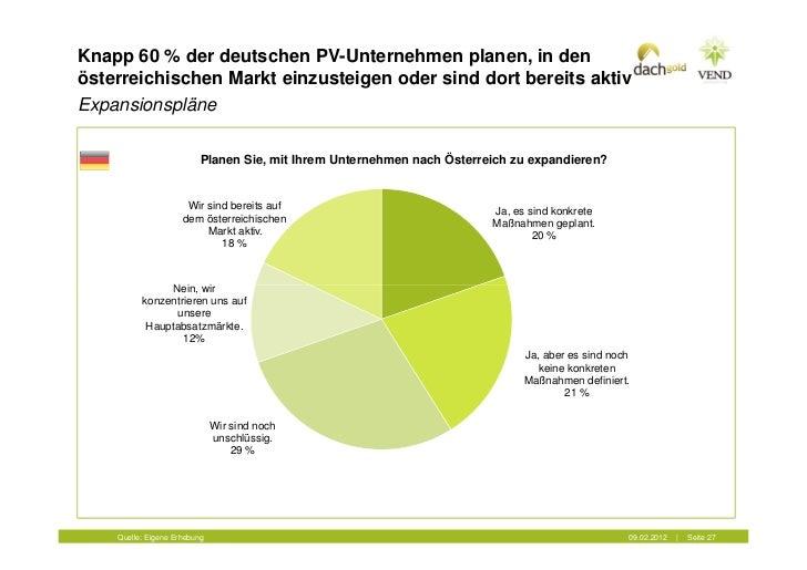 Knapp 60 % der deutschen PV-Unternehmen planen, in denösterreichischen Markt einzusteigen oder sind dort bereits aktivExpa...