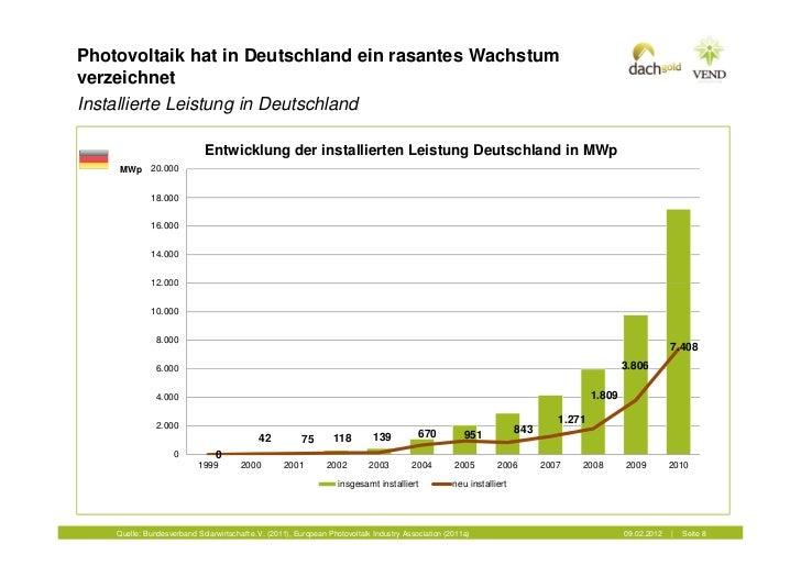Photovoltaik hat in Deutschland ein rasantes WachstumverzeichnetInstallierte Leistung in Deutschland                      ...