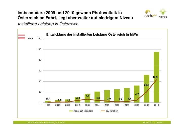 Insbesondere 2009 und 2010 gewann Photovoltaik inÖsterreich an Fahrt, liegt aber weiter auf niedrigem NiveauInstallierte L...