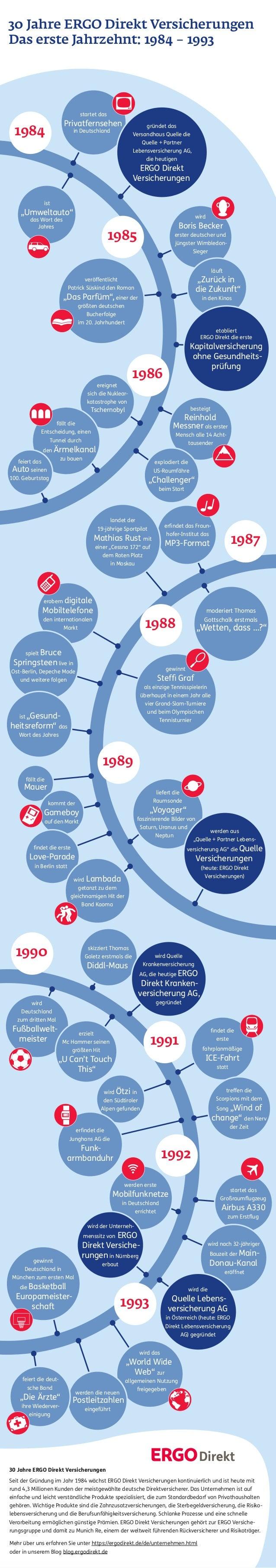 30 Jahre ERGO Direkt Versicherungen Das erste Jahrzehnt: 1984 – 1993  startet das  Privatfernsehen  1984  gründet das Vers...