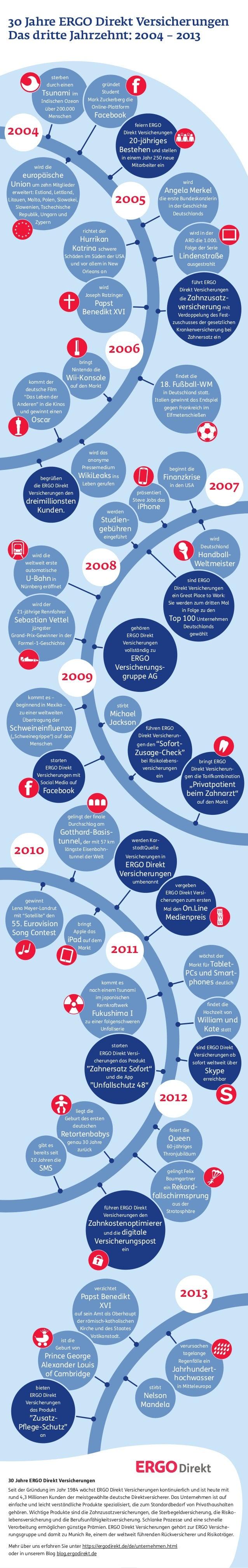 30 Jahre ERGO Direkt Versicherungen Das dritte Jahrzehnt: 2004 – 2013 sterben durch einen  Tsunami im Indischen Ozean übe...