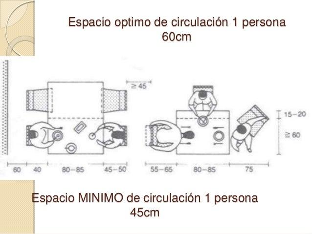 espacio optimo de circulacin persona cmespacio minimo de circulacin