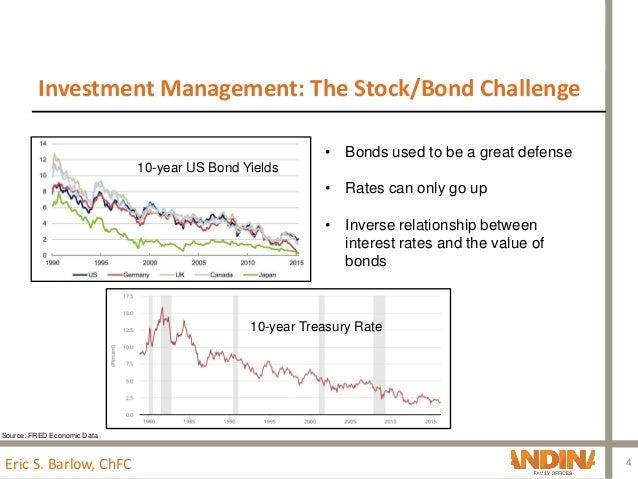 Alternative investment options nashville tn