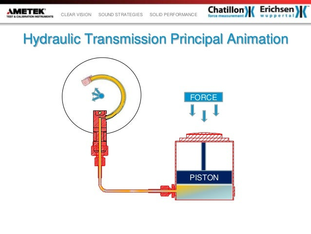 Hydrostatic Transmission Animation : Erichsen force gauges
