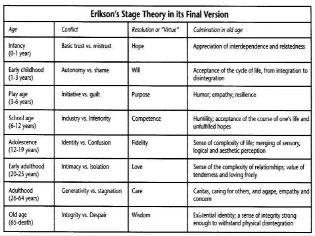 Erick Erickson Psychosocial Theory