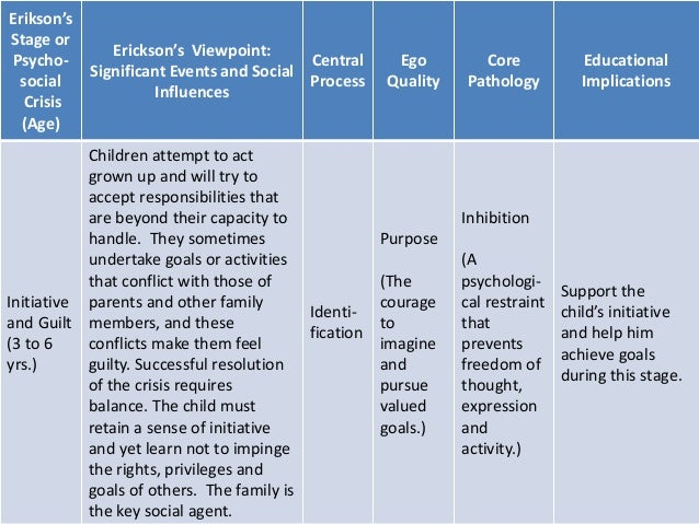 why is erik erikson theory important