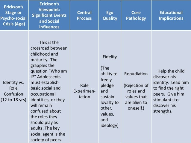 implications of erik erickson s theories for educators 2014-12-2 erikson's psychosocial development theory erik erikson's psychosocial crisis life cycle model - the eight stages of human development.