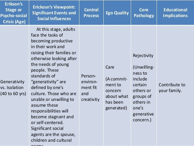 example of erickson theory Thesis statement: this paper will discuss erick erickson's eight stages of development along with the history of erickson and the dilemmas of the eight stages erickson's history: acording to cornett, c (2000), eric erickson was born in 1902 in frankfurt germany (cornett, c 2000.