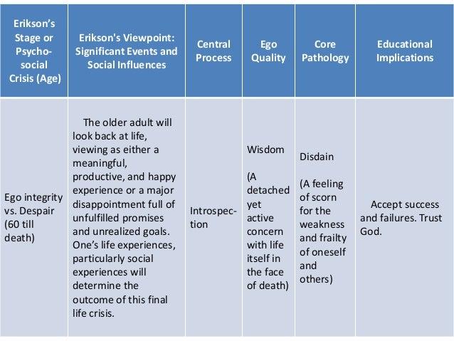 Ed102 Erickson's theory of psychosocial development