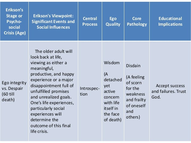 strengths and weaknesses of erikson s psychosocial theory