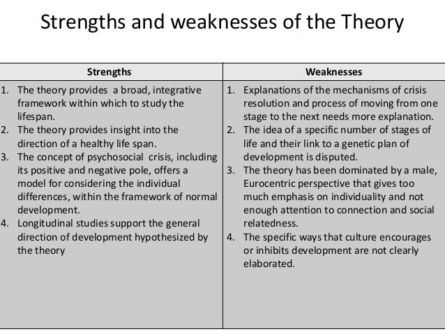 Ed102 Erickson's theory of psychosocial development