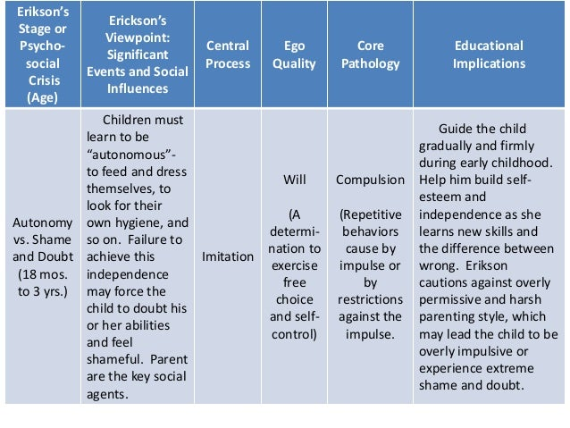 strengths and weaknesses of erikson s psychosocial theory Describe & evaluate freud's theory of psychosexual development there are five stages in psychosexual development that, according to freud the fact that the candidate includes both strengths and weaknesses of freud's theory is good.