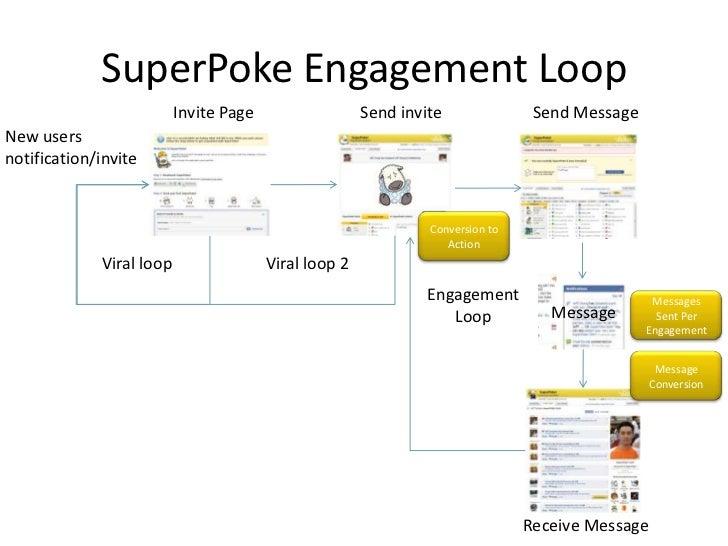 SuperPoke Engagement Loop                           Invite Page                  Send invite               Send Message Ne...