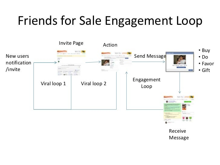 Friends for Sale Engagement Loop                        Invite Page        Action                                         ...