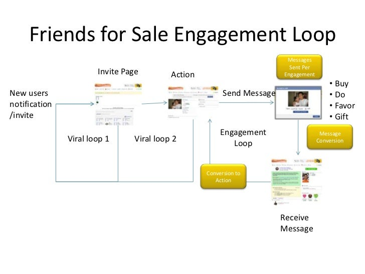 Friends for Sale Engagement Loop                                                                          Messages        ...